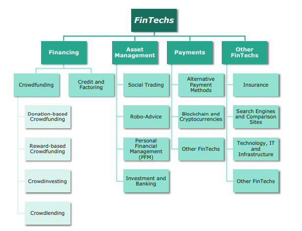 Difference Between Fintech and Proptech