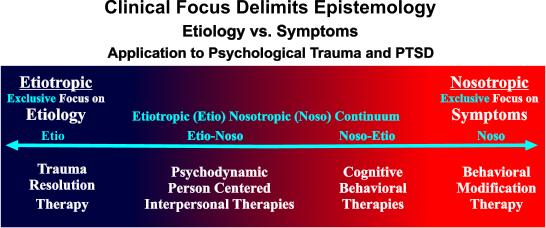 Difference Between Psychodynamic Therapy and CBT