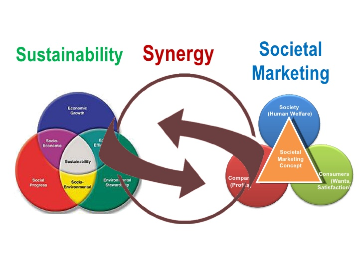 Difference Between Social Marketing and Social Media Marketing