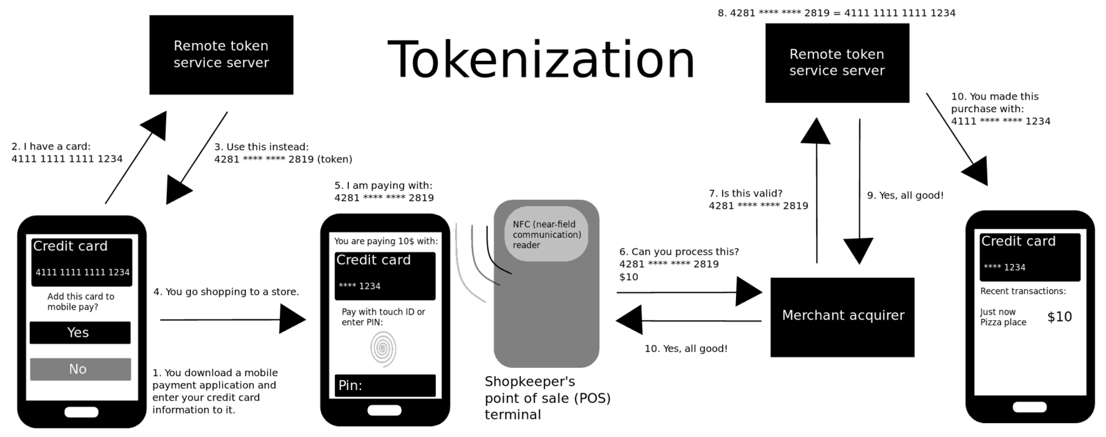 Difference Between Tokenization and Masking