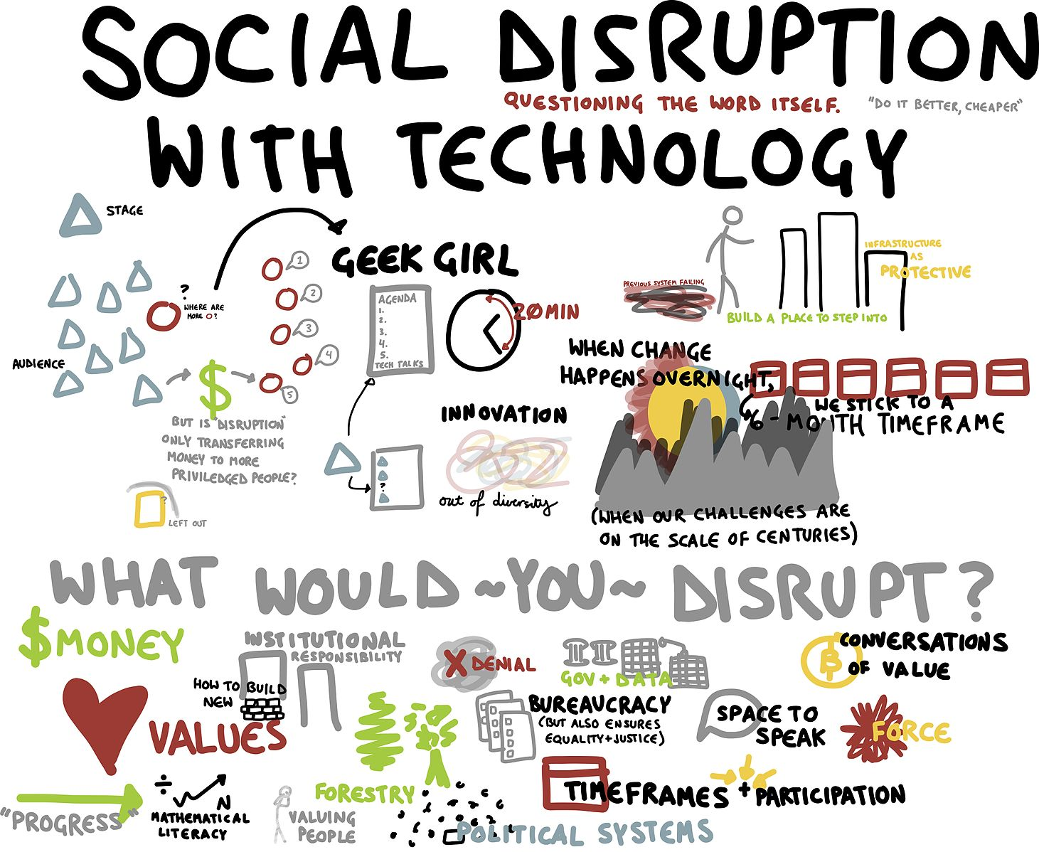 Difference Between Disruptive Technology and Sustaining Technology