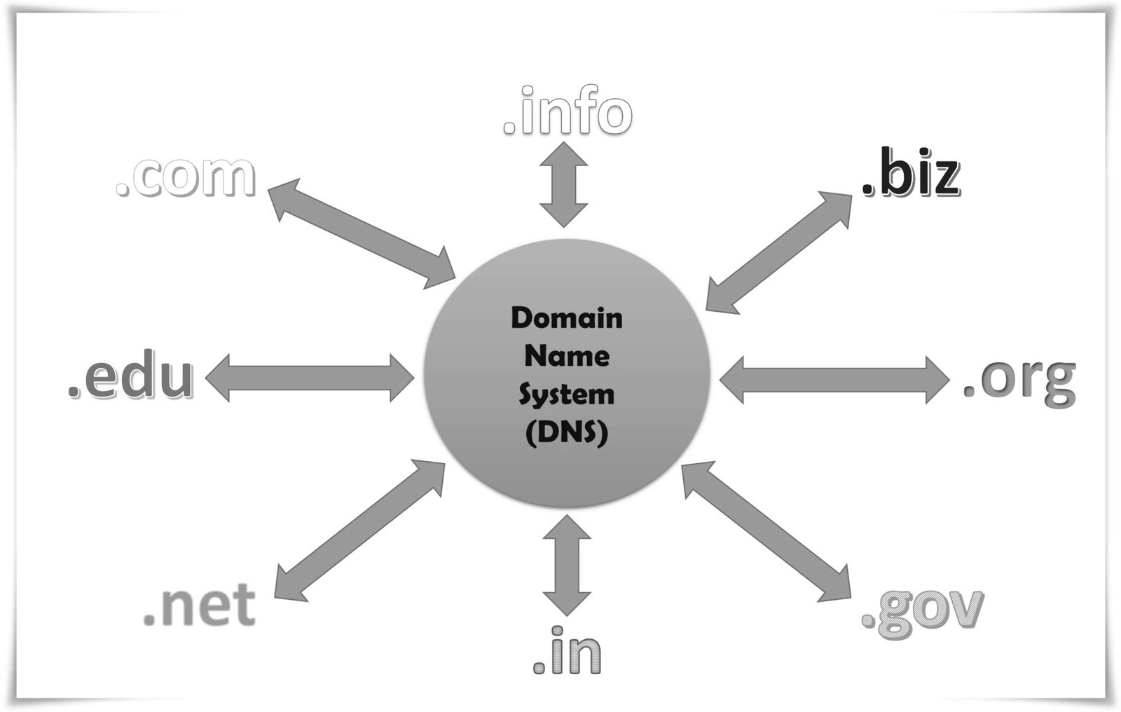 Difference Between Hostname and Domain Name.