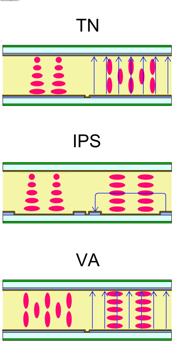 Difference Between IPS and LED