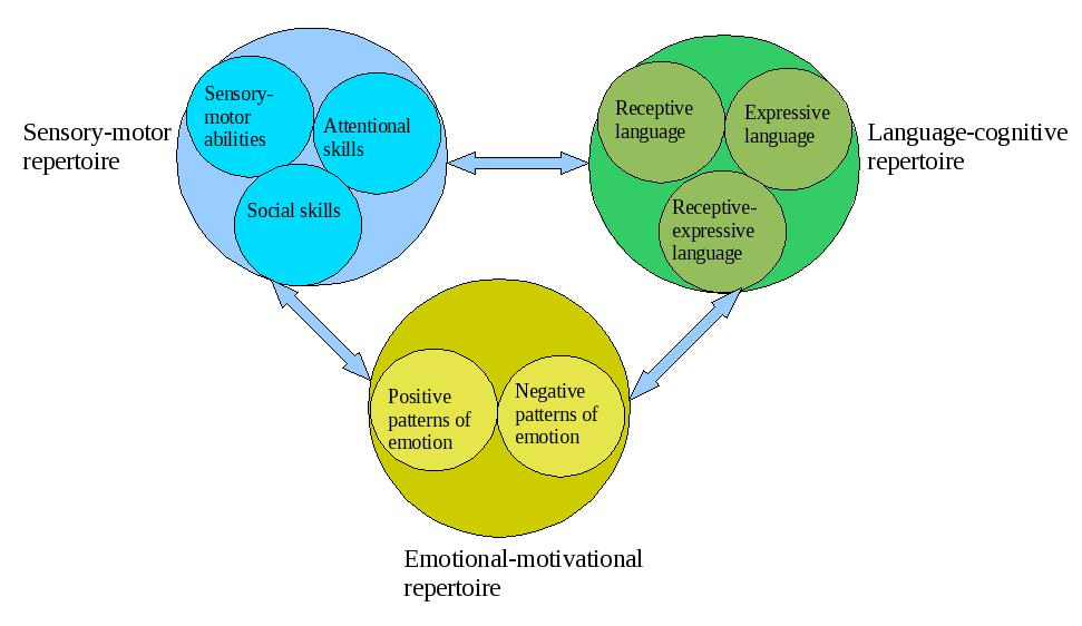 Difference Between Psychodynamic Perspective and Humanistic Perspective