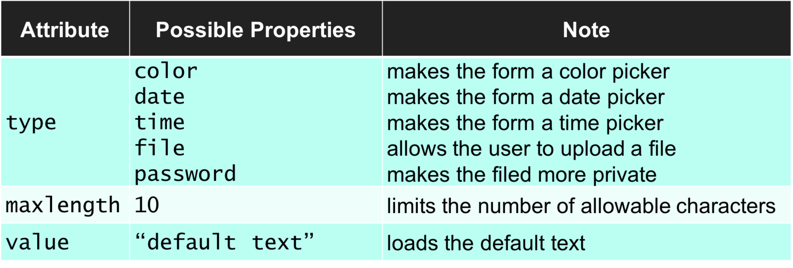 Difference Between Variable and Attribute