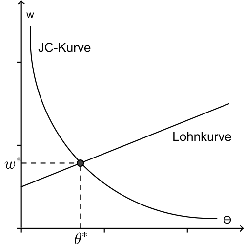 Differences Between Beveridge Curve vs. Job Creation Curve