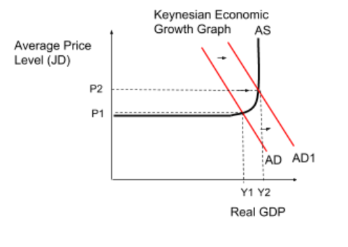 Difference Between Austerity and Keynesian