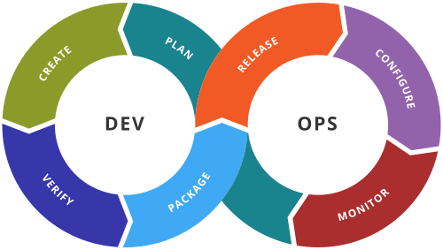 Difference Between DevOps and CICD
