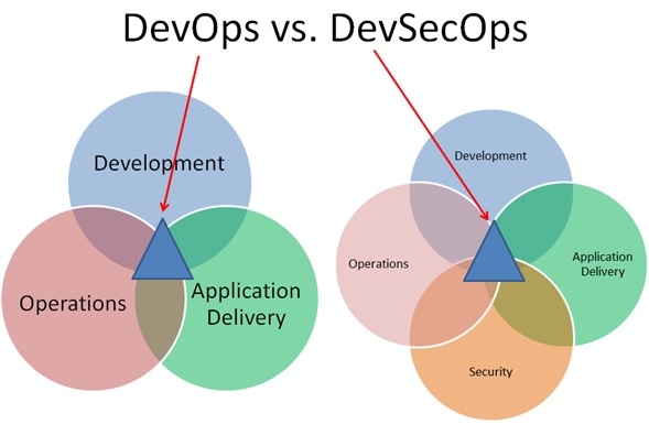 Difference Between DevOps and DevSecOps