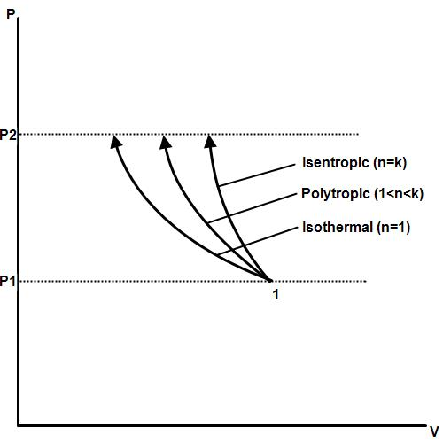 Difference Between Adiabatic, Isothermal and Isobaric