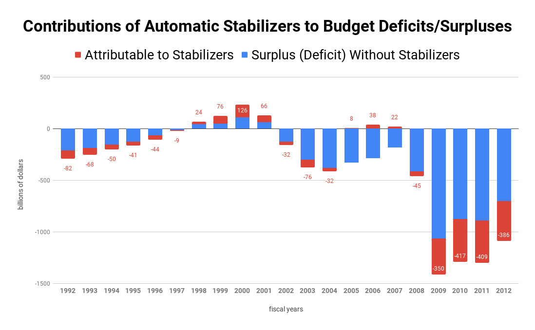 Difference Between Automatic Stabilizers and Discretionary Policy