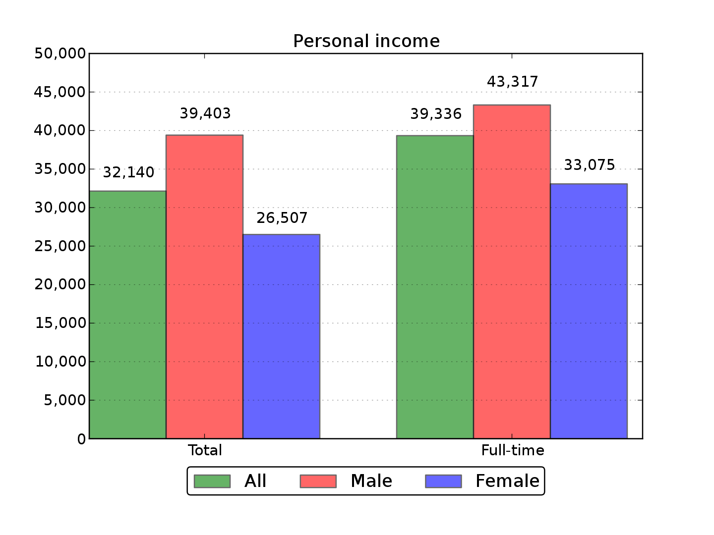 Difference Between Personal Income and Personal Disposable Income