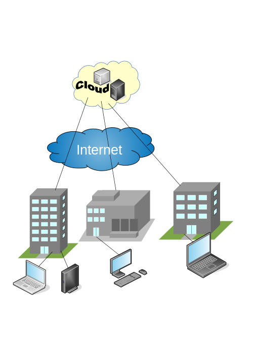 Difference Between Private and Public Cloud