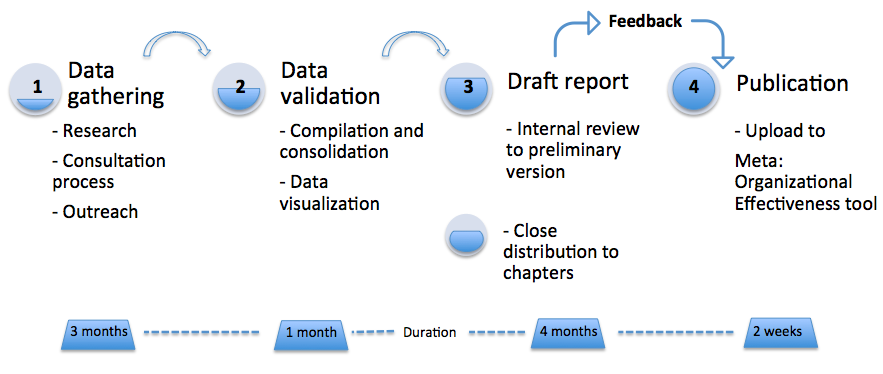 Difference between Methodology and Framework