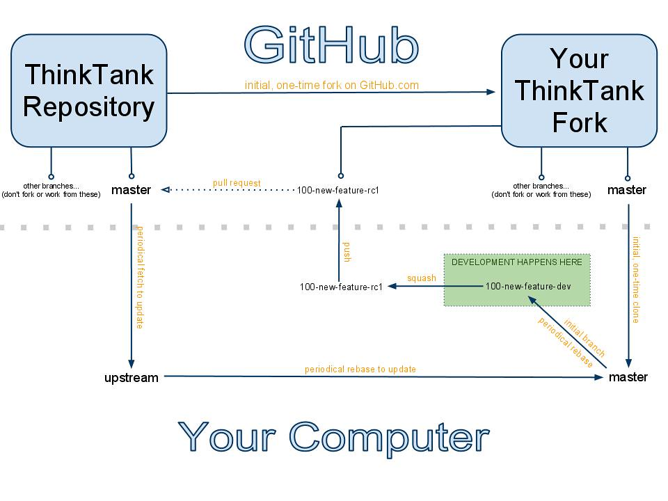 Difference Between GitHub Fork and Clone