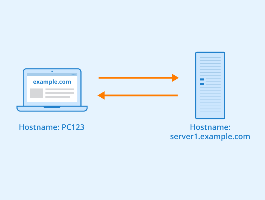 Difference Between Hostname and Server Name