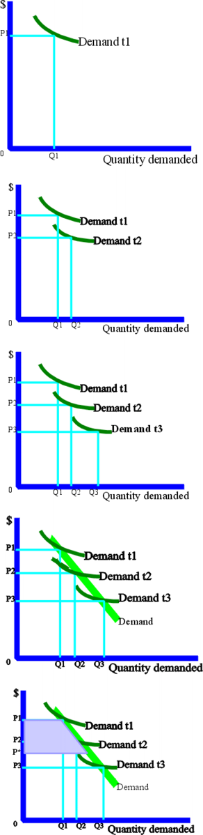 Difference Between Penetration and Skimming Pricing Strategy