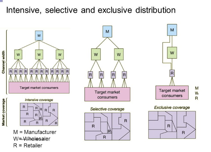 Difference Between Selective Distribution and Exclusive Distribution