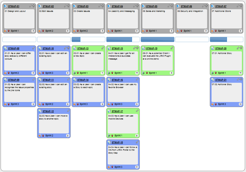 Difference between Jira Epic and Story
