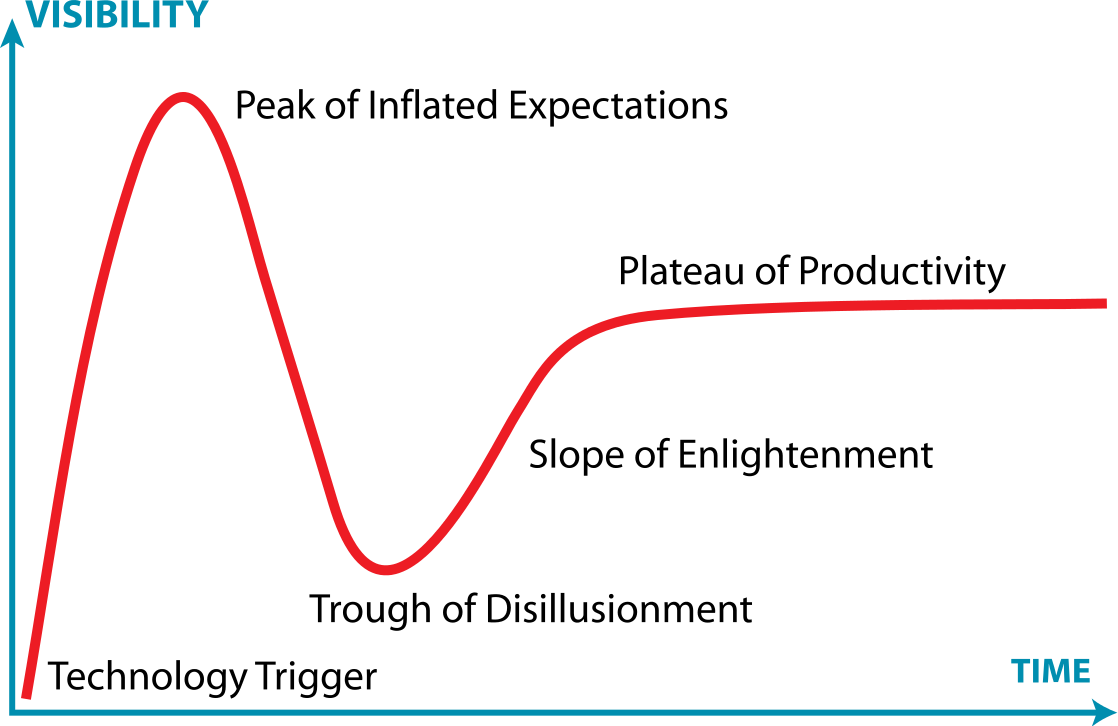 Difference Between Hype Cycle and Business Intelligence