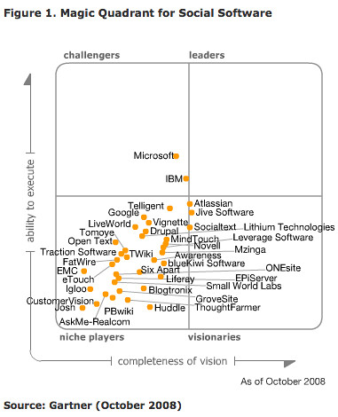 Difference between Magic Quadrant and BuySmart
