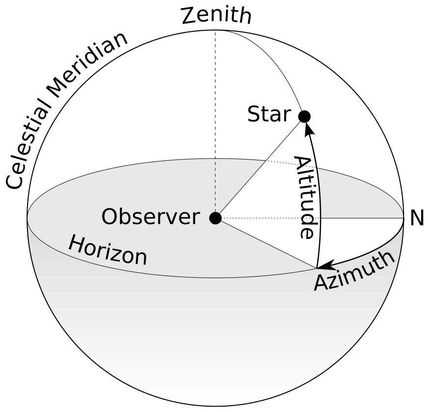 Difference Between Azimuth and Elevation