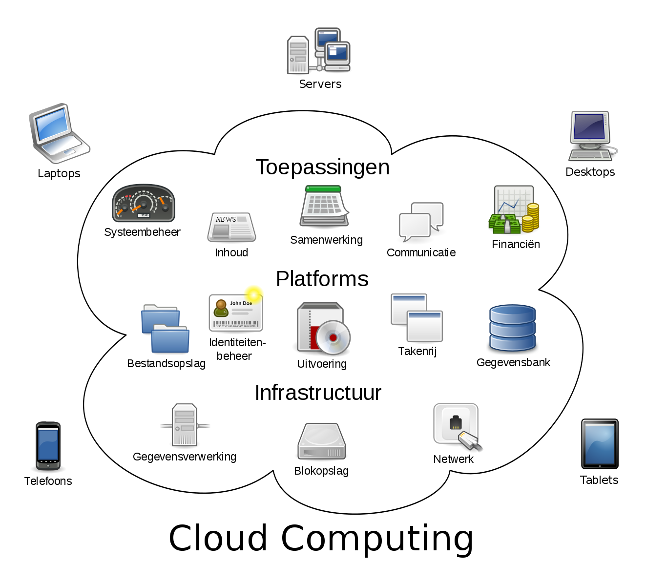 Difference Between Internet of Things and Cloud Computing