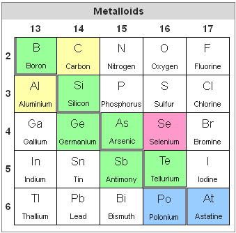 Difference Between Metals, Metalloids, and Nonmetals.