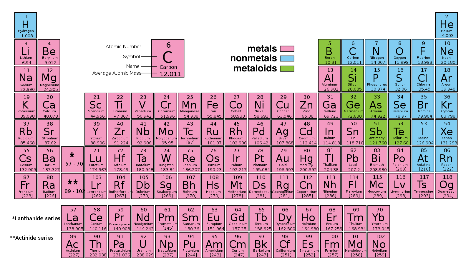 Difference Between Metals, Metalloids, and Nonmetals