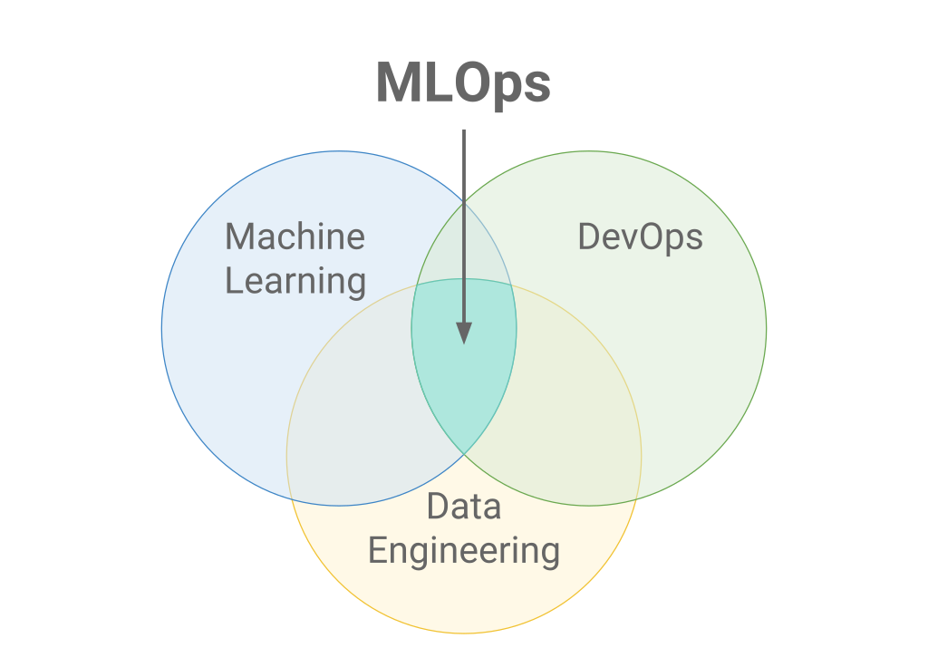Difference Between ModelOps and MLOps