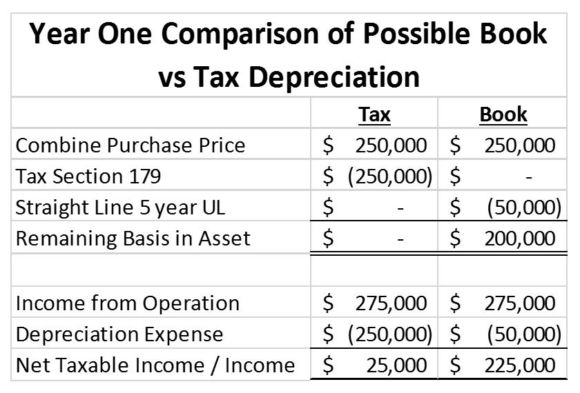 Difference Between Tax Depreciation and Book Depreciation